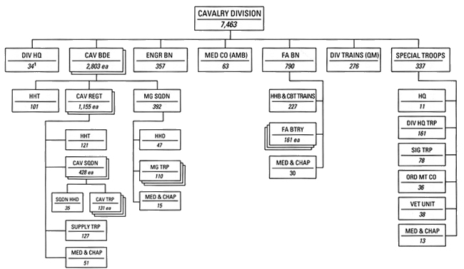 """divisional structure in gm motors During the late 1950s and 1960s, many companies sought to regain control and achieve """"product-line rationality"""" by shedding their traditional functional organizations for a divisional structure based on the model initiated by general motors and dupont in the 1920s for most the move proved successful strategies became."""