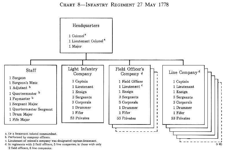 121 chart 8 wire diagram infantry regiment 27 may 1778 fandeluxe Choice Image