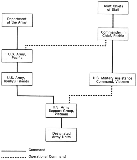 ch4 chapter ii the military assistance command, vietnam february 1962