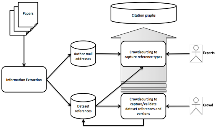 crowdsourcing research papers Harvard university in this article, i examine the ethics of crowdsourcing in social science research, with departments, and journal editors regarding the more ethical use of crowdsourcing these fixes are not give a sense of the far larger pool of conference papers and works-in-progress that use mturk.